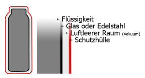 Aufbau einer Thermoskanne